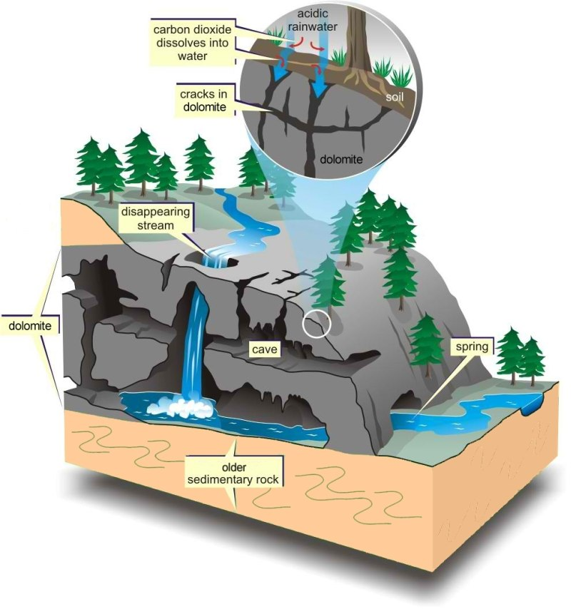 A diagrammatic representation of a typical karst landscape
